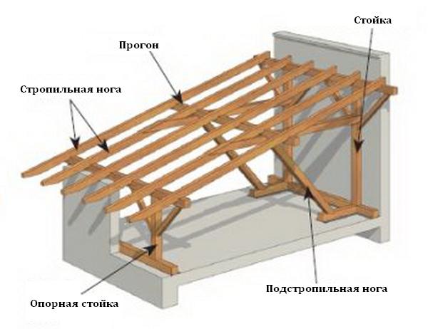 Крыша односкатная своими руками из металлопрофиля