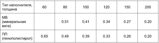 вес минераловатной плиты 1 м3